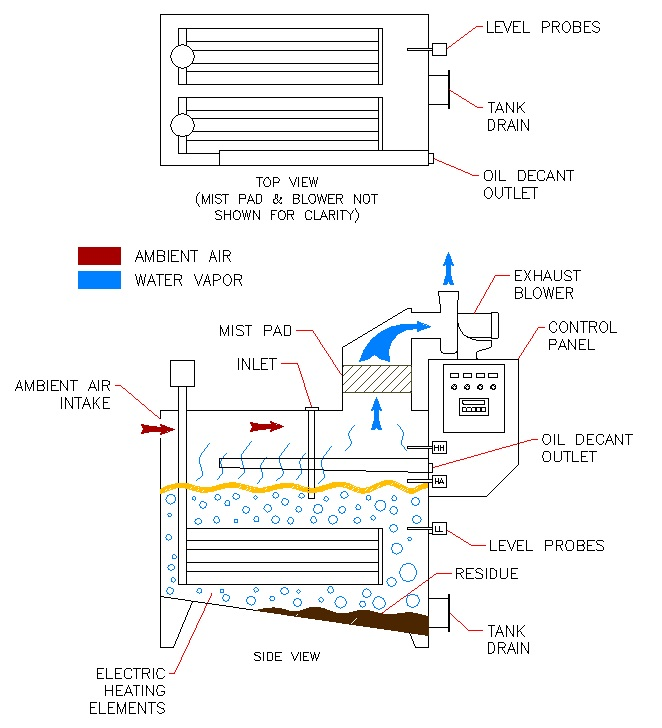 4 Electric Flow Diagram how do thermal evaporation systems work? encon evaporators