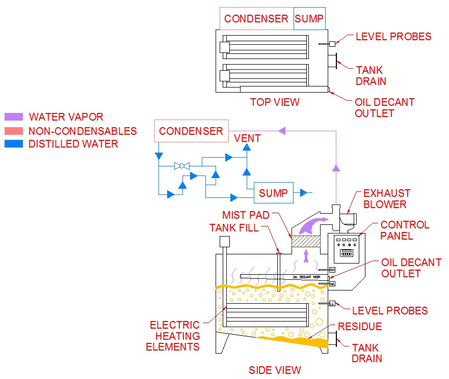 8 Distillation Electric Flow Diagram how do thermal evaporation systems work? encon evaporators