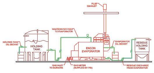 Installing Thermal Evaporators Distillation Amp Evaporation